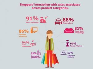 Study points up importance of the human touch in shopping
